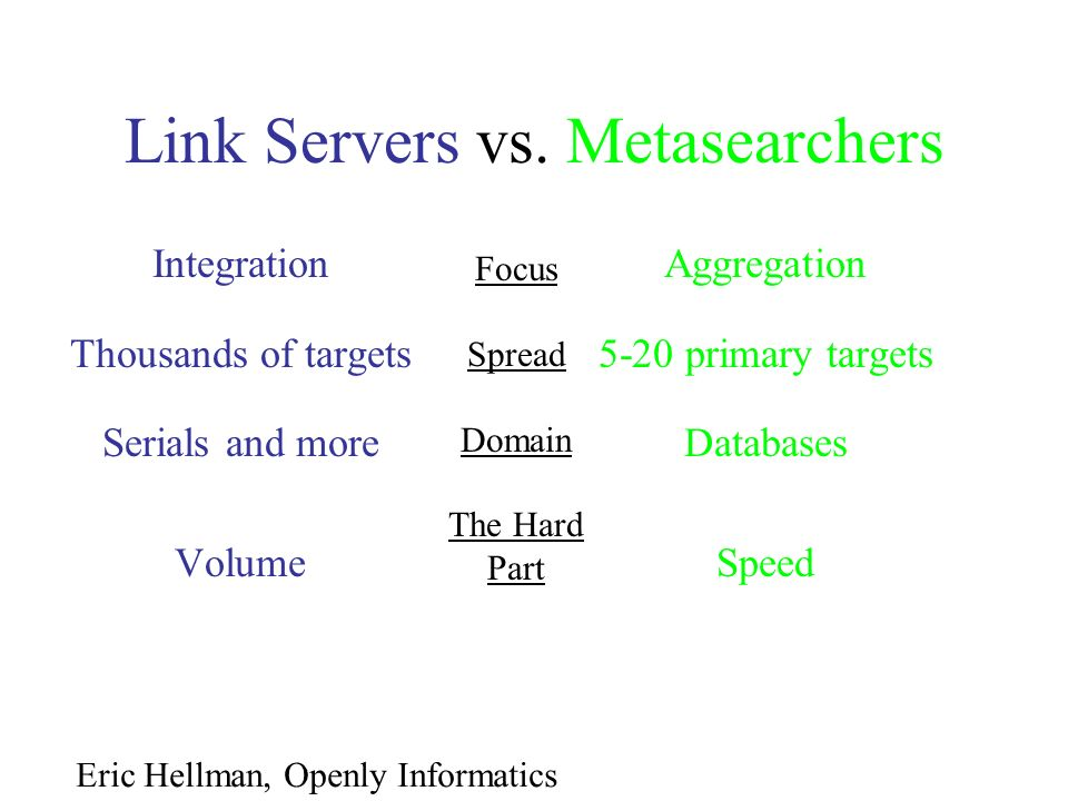 Link Servers vs. Metasearchers Integration Thousands of targets Serials and more Volume Aggregation 5-20 primary targets Databases Speed Focus Spread