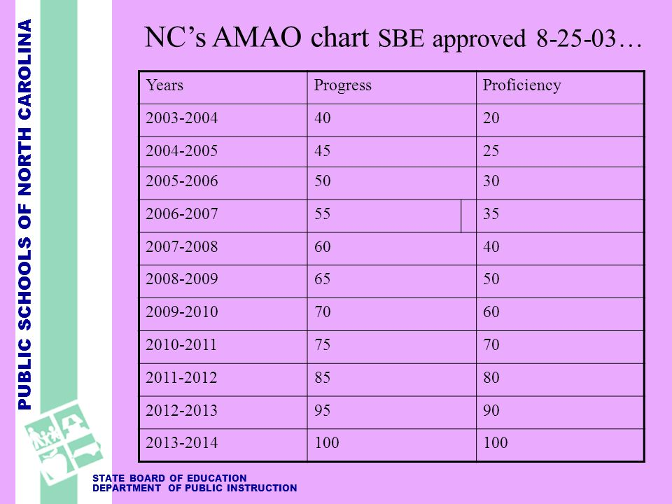 PUBLIC SCHOOLS OF NORTH CAROLINA STATE BOARD OF EDUCATION DEPARTMENT OF PUBLIC INSTRUCTION NCs AMAO chart SBE approved 8-25-03… YearsProgressProficiency 2003-20044020 2004-20054525 2005-20065030 2006-20075535 2007-20086040 2008-20096550 2009-20107060 2010-20117570 2011-20128580 2012-20139590 2013-2014100