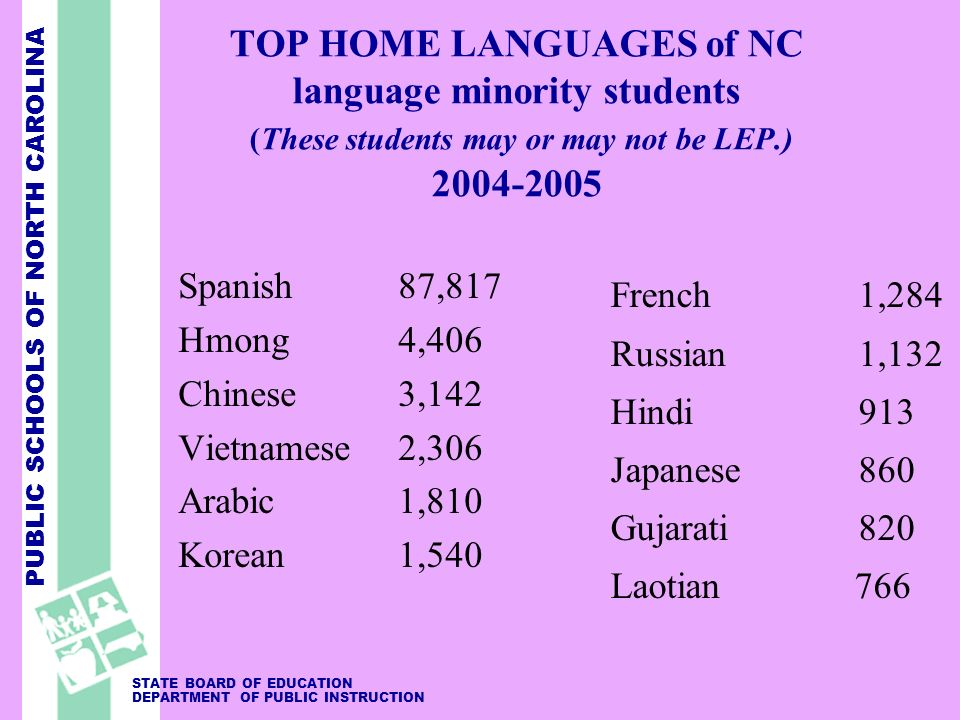 PUBLIC SCHOOLS OF NORTH CAROLINA STATE BOARD OF EDUCATION DEPARTMENT OF PUBLIC INSTRUCTION TOP HOME LANGUAGES of NC language minority students (These students may or may not be LEP.) 2004-2005 Spanish 87,817 Hmong 4,406 Chinese 3,142 Vietnamese 2,306 Arabic 1,810 Korean 1,540 French 1,284 Russian 1,132 Hindi 913 Japanese 860 Gujarati 820 Laotian 766