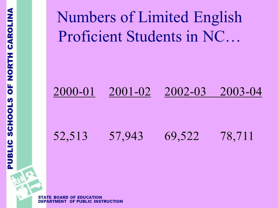 PUBLIC SCHOOLS OF NORTH CAROLINA STATE BOARD OF EDUCATION DEPARTMENT OF PUBLIC INSTRUCTION Numbers of Limited English Proficient Students in NC… 2000-012001-022002-032003-04 52,51357,94369,52278,711