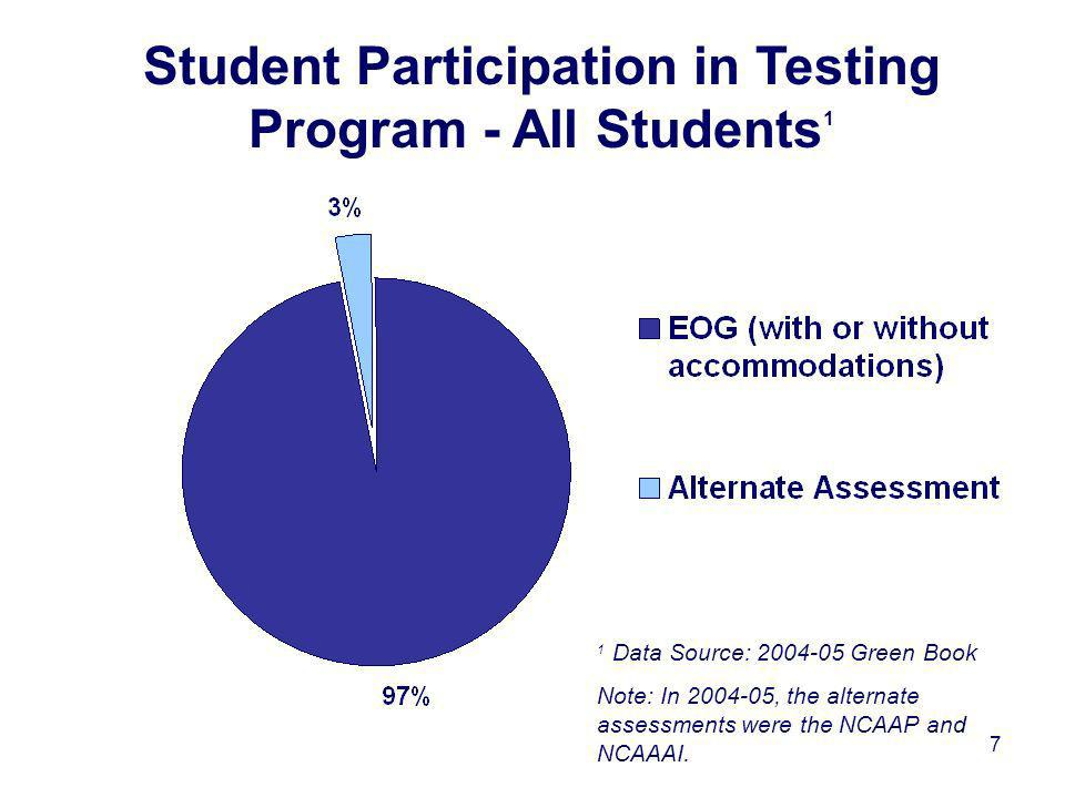 7 Student Participation in Testing Program - All Students 1 1 Data Source: 2004-05 Green Book Note: In 2004-05, the alternate assessments were the NCAAP and NCAAAI.