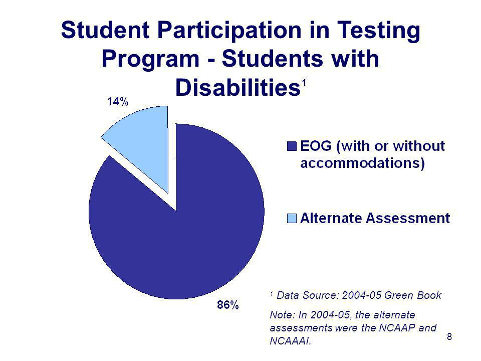 8 Student Participation in Testing Program - Students with Disabilities 1 1 Data Source: 2004-05 Green Book Note: In 2004-05, the alternate assessments were the NCAAP and NCAAAI.