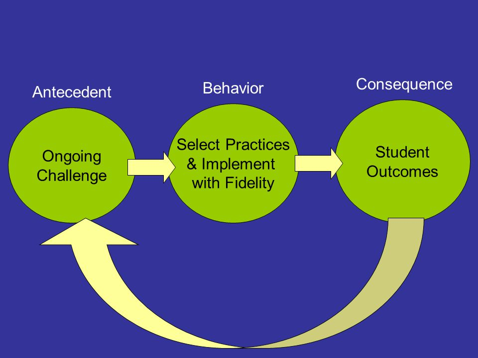 Ongoing Challenge Student Outcomes Select Practices & Implement with Fidelity Antecedent Behavior Consequence