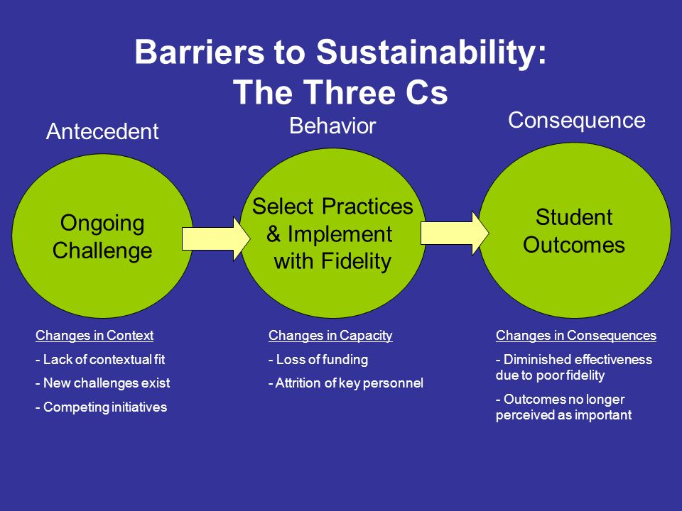 Ongoing Challenge Student Outcomes Select Practices & Implement with Fidelity Antecedent Behavior Consequence Barriers to Sustainability: The Three Cs