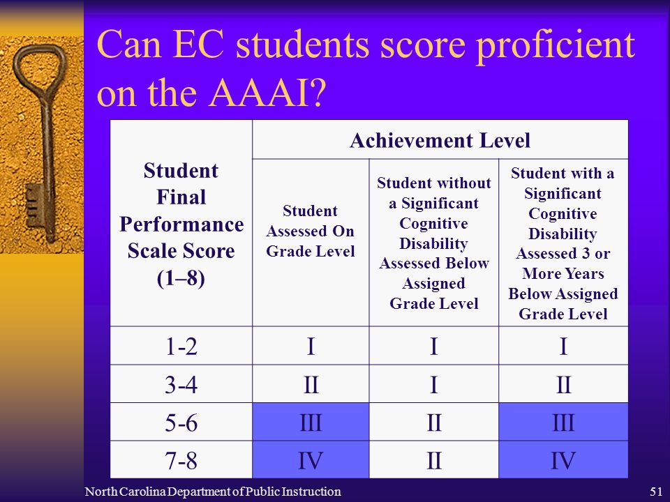 North Carolina Department of Public Instruction51 Can EC students score proficient on the AAAI? Student Final Performance Scale Score (1–8) Achievemen