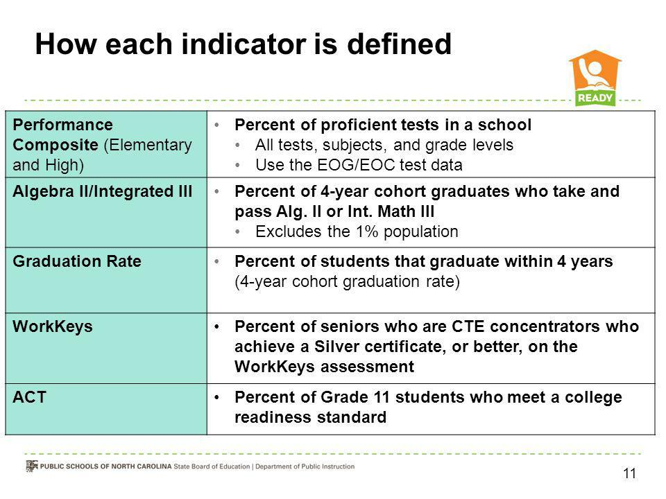 How each indicator is defined Performance Composite (Elementary and High) Percent of proficient tests in a school All tests, subjects, and grade level