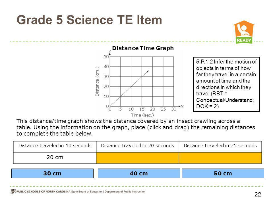 Grade 5 Science TE Item 5.P.1.2 Infer the motion of objects in terms of how far they travel in a certain amount of time and the directions in which th