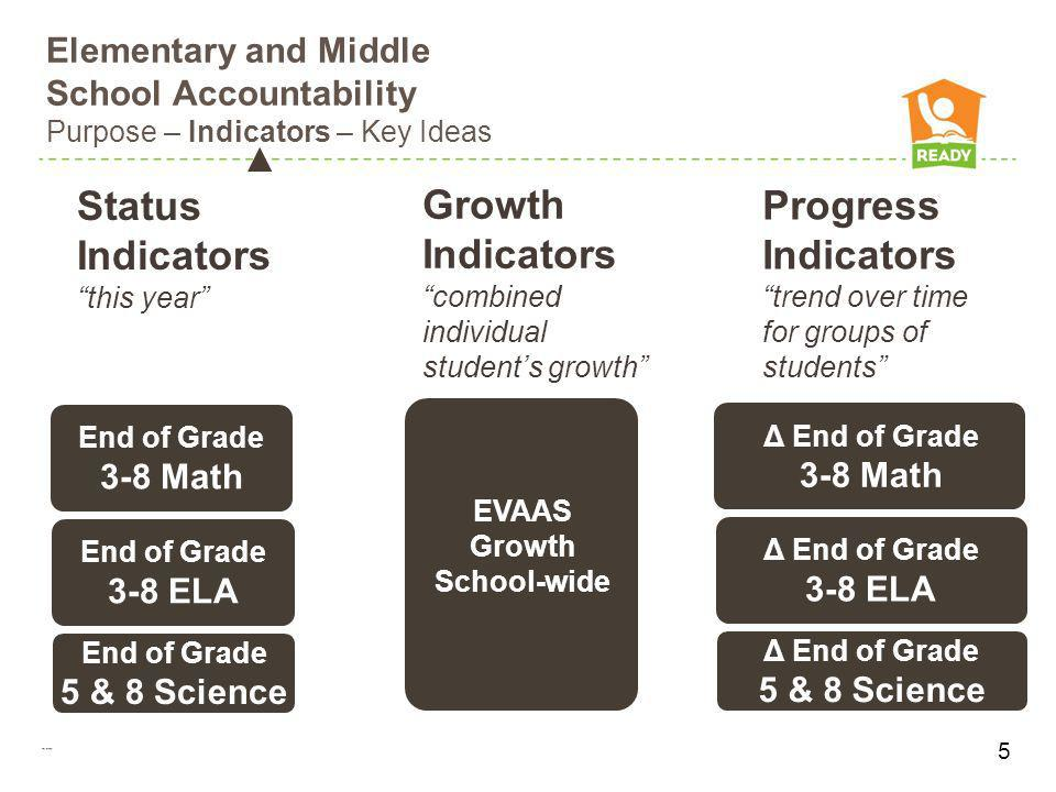 Elementary and Middle School Accountability Purpose – Indicators – Key Ideas End of Grade 3-8 Math End of Grade 3-8 ELA End of Grade 5 & 8 Science EOG
