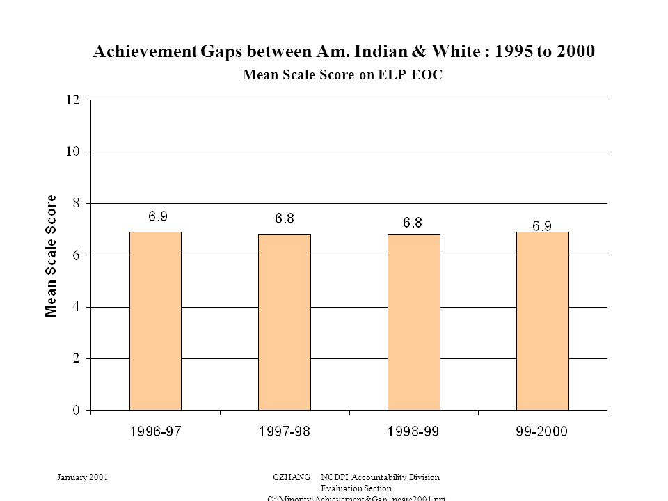 January 2001GZHANG NCDPI Accountability Division Evaluation Section C:\Minority\Achievement&Gap_ncare2001.ppt Achievement Gaps between Am.