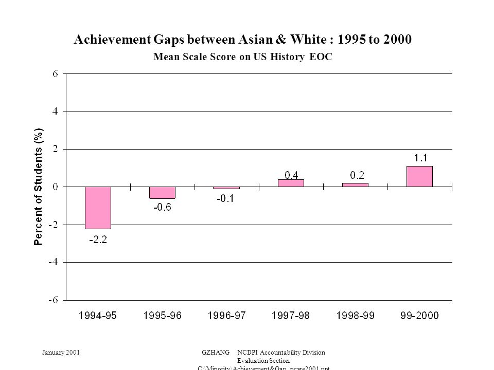 January 2001GZHANG NCDPI Accountability Division Evaluation Section C:\Minority\Achievement&Gap_ncare2001.ppt Achievement Gaps between Asian & White : 1995 to 2000 Mean Scale Score on US History EOC