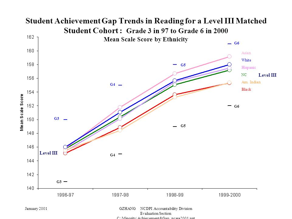 January 2001GZHANG NCDPI Accountability Division Evaluation Section C:\Minority\Achievement&Gap_ncare2001.ppt Student Achievement Gap Trends in Reading for a Level III Matched Student Cohort : Grade 3 in 97 to Grade 6 in 2000 Mean Scale Score by Ethnicity Level III G3 G4 G5 G6 G3 G6 G5 G4 Level III Asian White Hispanic NC Am.