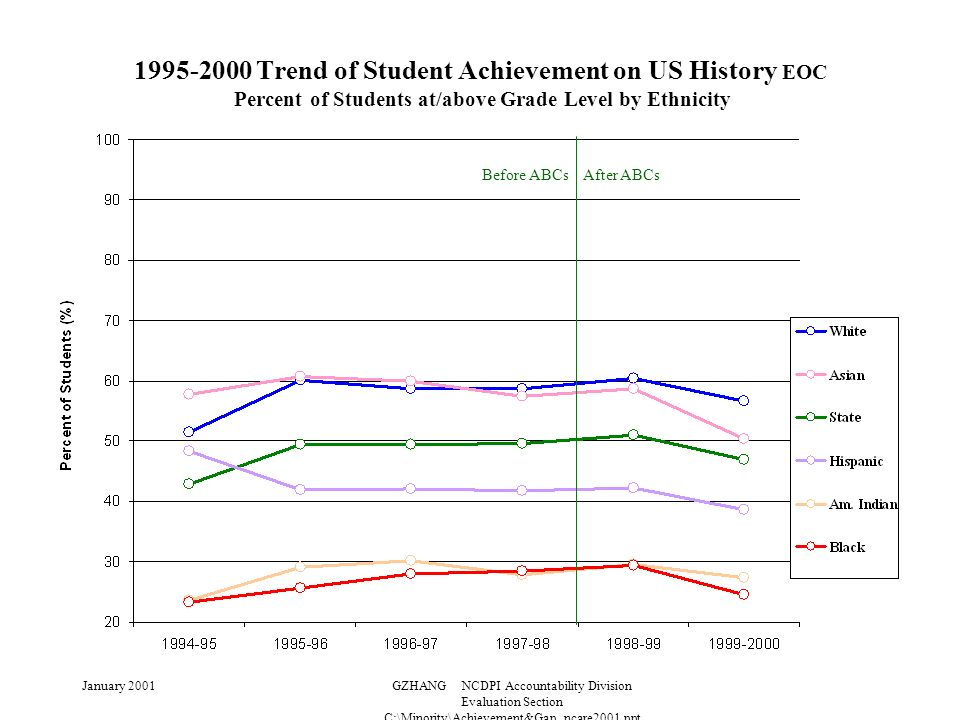 January 2001GZHANG NCDPI Accountability Division Evaluation Section C:\Minority\Achievement&Gap_ncare2001.ppt 1995-2000 Trend of Student Achievement on US History EOC Percent of Students at/above Grade Level by Ethnicity Before ABCs After ABCs