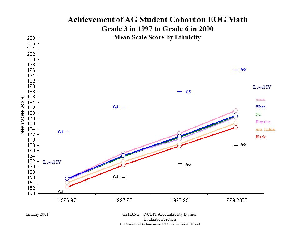 January 2001GZHANG NCDPI Accountability Division Evaluation Section C:\Minority\Achievement&Gap_ncare2001.ppt Achievement of AG Student Cohort on EOG Math Grade 3 in 1997 to Grade 6 in 2000 Mean Scale Score by Ethnicity Level IV G3 G4 G5 G3 G6 G5 G4 Level IV Asian White NC Hispanic Am.