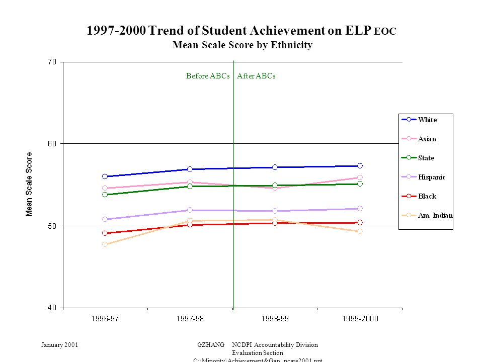 January 2001GZHANG NCDPI Accountability Division Evaluation Section C:\Minority\Achievement&Gap_ncare2001.ppt 1997-2000 Trend of Student Achievement on ELP EOC Mean Scale Score by Ethnicity Before ABCs After ABCs