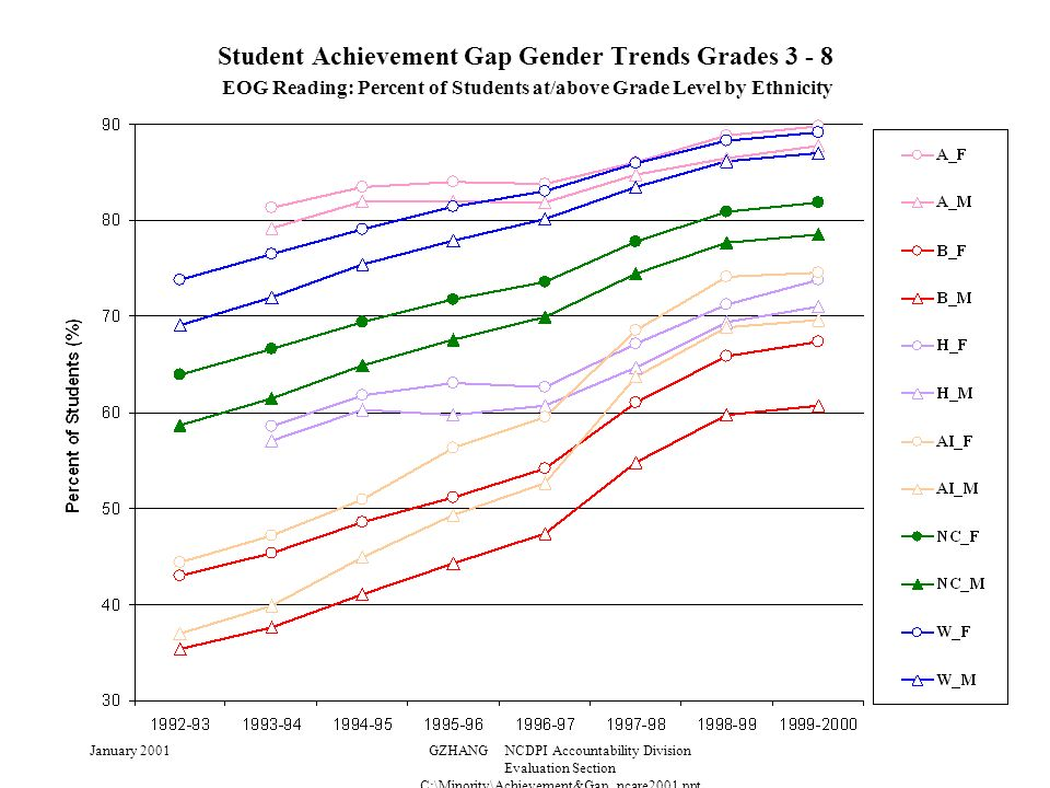 January 2001GZHANG NCDPI Accountability Division Evaluation Section C:\Minority\Achievement&Gap_ncare2001.ppt Student Achievement Gap Gender Trends Grades 3 - 8 EOG Reading: Percent of Students at/above Grade Level by Ethnicity