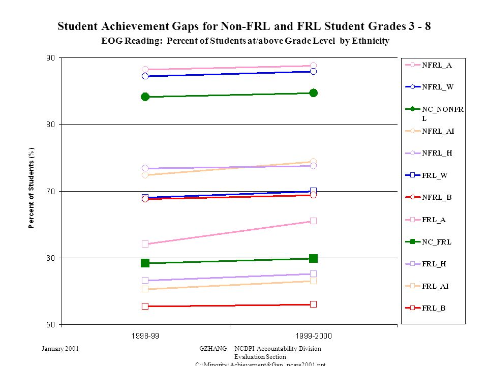 January 2001GZHANG NCDPI Accountability Division Evaluation Section C:\Minority\Achievement&Gap_ncare2001.ppt Student Achievement Gaps for Non-FRL and FRL Student Grades 3 - 8 EOG Reading: Percent of Students at/above Grade Level by Ethnicity