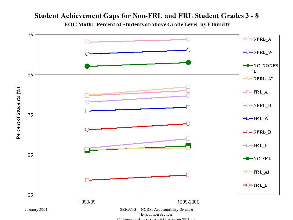 January 2001GZHANG NCDPI Accountability Division Evaluation Section C:\Minority\Achievement&Gap_ncare2001.ppt Student Achievement Gaps for Non-FRL and FRL Student Grades 3 - 8 EOG Math: Percent of Students at/above Grade Level by Ethnicity