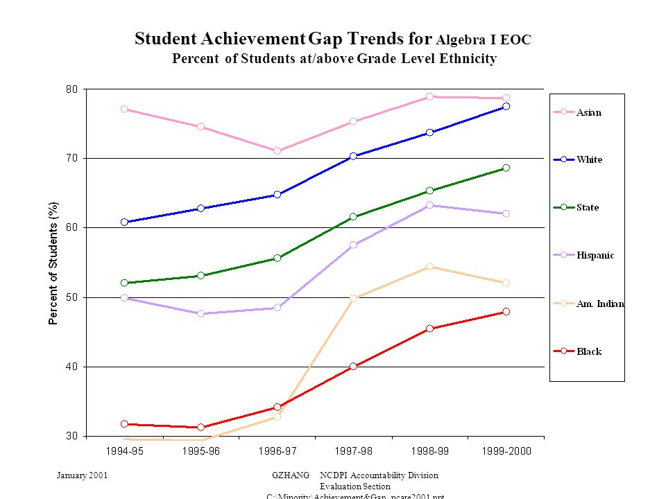 January 2001GZHANG NCDPI Accountability Division Evaluation Section C:\Minority\Achievement&Gap_ncare2001.ppt Student Achievement Gap Trends for Algebra I EOC Percent of Students at/above Grade Level Ethnicity