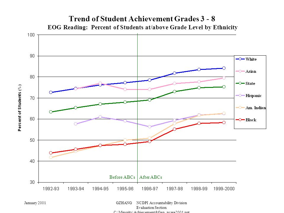 January 2001GZHANG NCDPI Accountability Division Evaluation Section C:\Minority\Achievement&Gap_ncare2001.ppt Trend of Student Achievement Grades 3 - 8 EOG Reading: Percent of Students at/above Grade Level by Ethnicity Before ABCs After ABCs