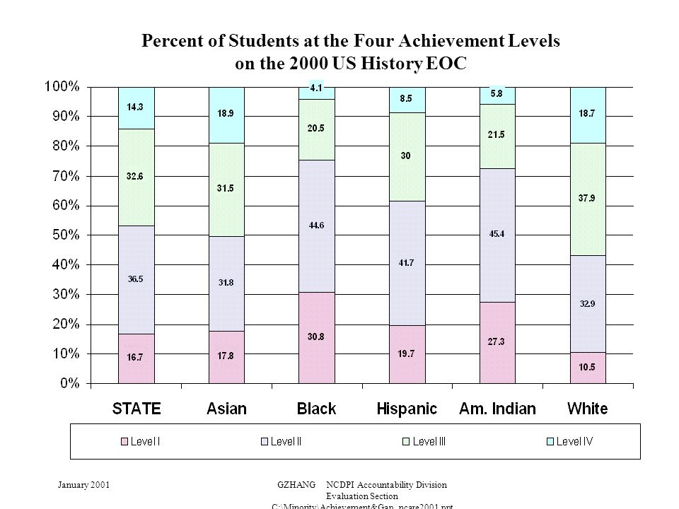 January 2001GZHANG NCDPI Accountability Division Evaluation Section C:\Minority\Achievement&Gap_ncare2001.ppt Percent of Students at the Four Achievement Levels on the 2000 US History EOC