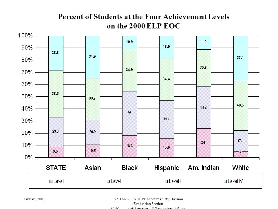 January 2001GZHANG NCDPI Accountability Division Evaluation Section C:\Minority\Achievement&Gap_ncare2001.ppt Percent of Students at the Four Achievement Levels on the 2000 ELP EOC