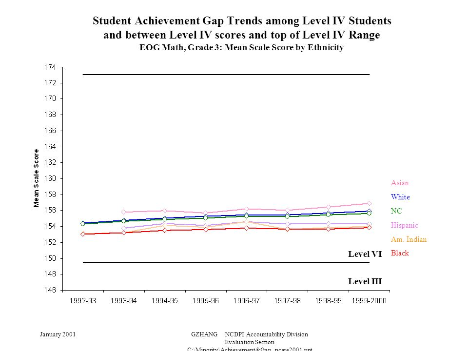 January 2001GZHANG NCDPI Accountability Division Evaluation Section C:\Minority\Achievement&Gap_ncare2001.ppt Student Achievement Gap Trends among Level IV Students and between Level IV scores and top of Level IV Range EOG Math, Grade 3: Mean Scale Score by Ethnicity Level III Level VI Asian White NC Hispanic Am.