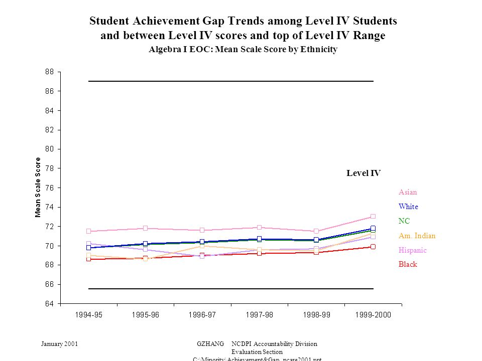 January 2001GZHANG NCDPI Accountability Division Evaluation Section C:\Minority\Achievement&Gap_ncare2001.ppt Student Achievement Gap Trends among Level IV Students and between Level IV scores and top of Level IV Range Algebra I EOC: Mean Scale Score by Ethnicity Level IV Asian White NC Am.