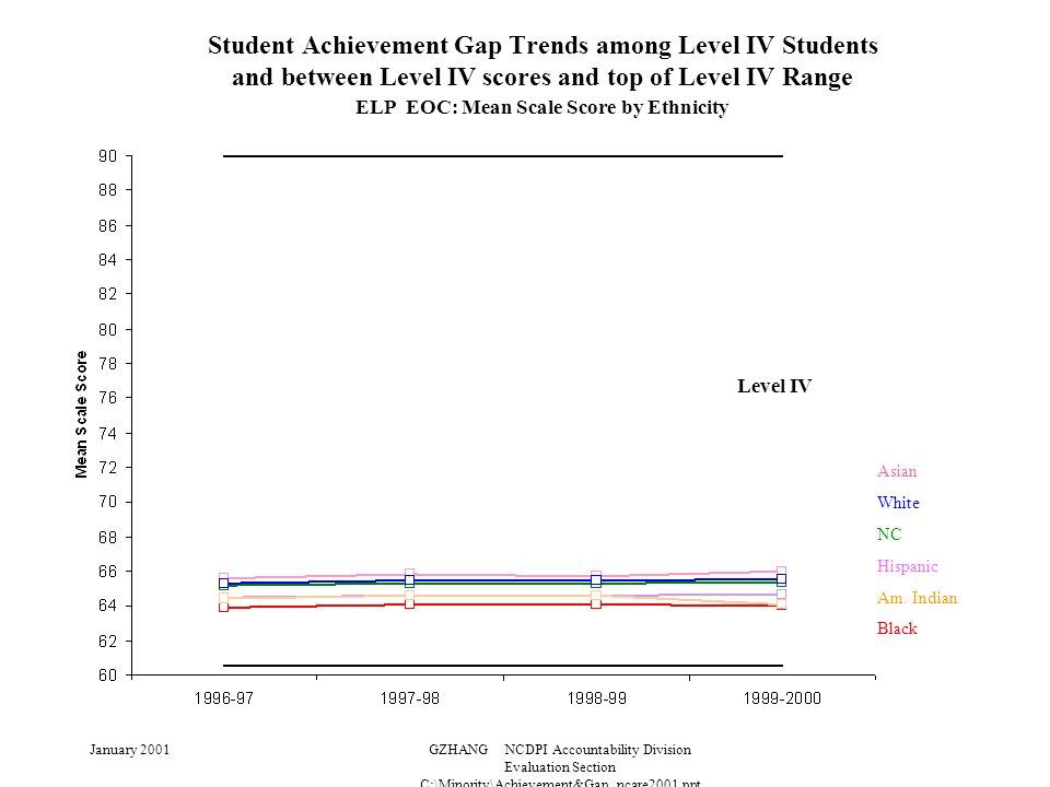January 2001GZHANG NCDPI Accountability Division Evaluation Section C:\Minority\Achievement&Gap_ncare2001.ppt Student Achievement Gap Trends among Level IV Students and between Level IV scores and top of Level IV Range ELP EOC: Mean Scale Score by Ethnicity Level IV Asian White NC Hispanic Am.