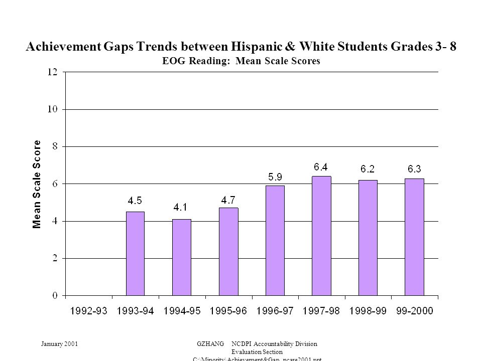 January 2001GZHANG NCDPI Accountability Division Evaluation Section C:\Minority\Achievement&Gap_ncare2001.ppt Achievement Gaps Trends between Hispanic & White Students Grades 3- 8 EOG Reading: Mean Scale Scores