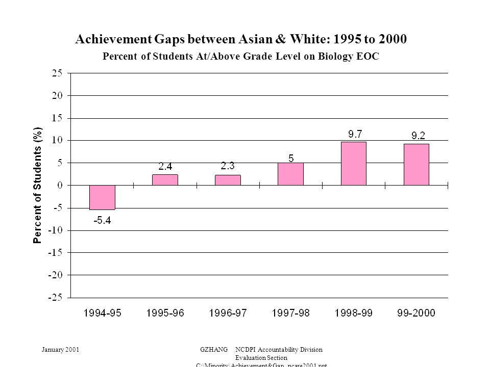 January 2001GZHANG NCDPI Accountability Division Evaluation Section C:\Minority\Achievement&Gap_ncare2001.ppt Achievement Gaps between Asian & White: 1995 to 2000 Percent of Students At/Above Grade Level on Biology EOC