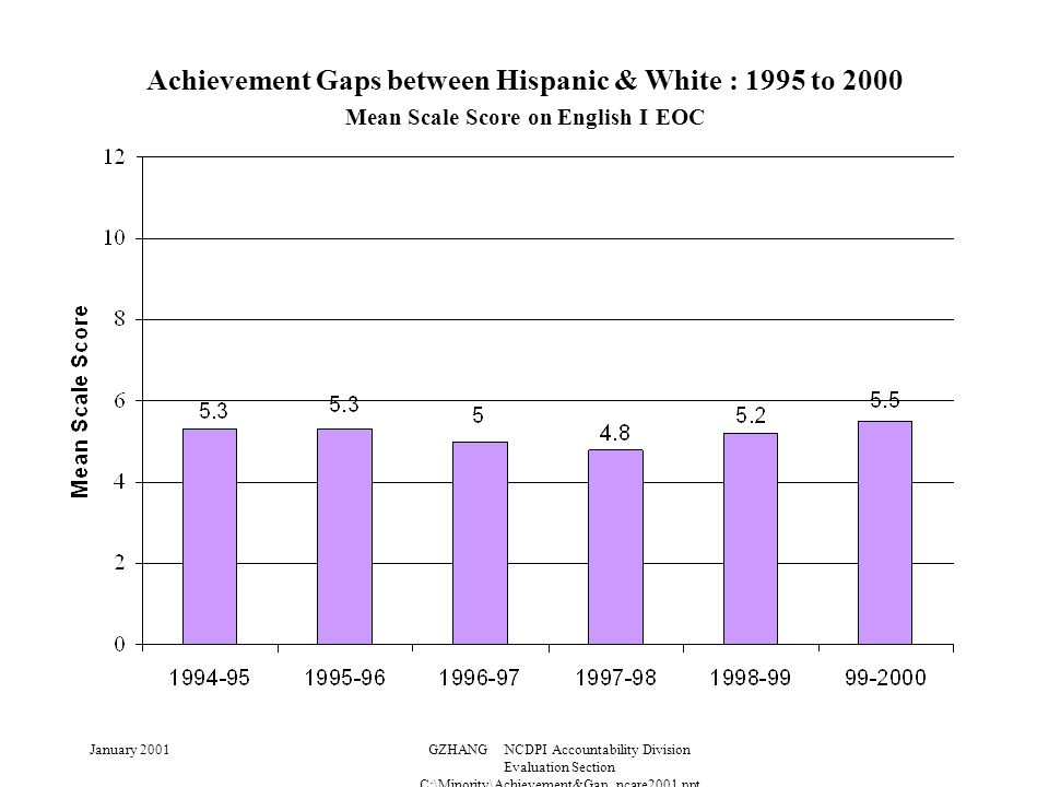 January 2001GZHANG NCDPI Accountability Division Evaluation Section C:\Minority\Achievement&Gap_ncare2001.ppt Achievement Gaps between Hispanic & White : 1995 to 2000 Mean Scale Score on English I EOC