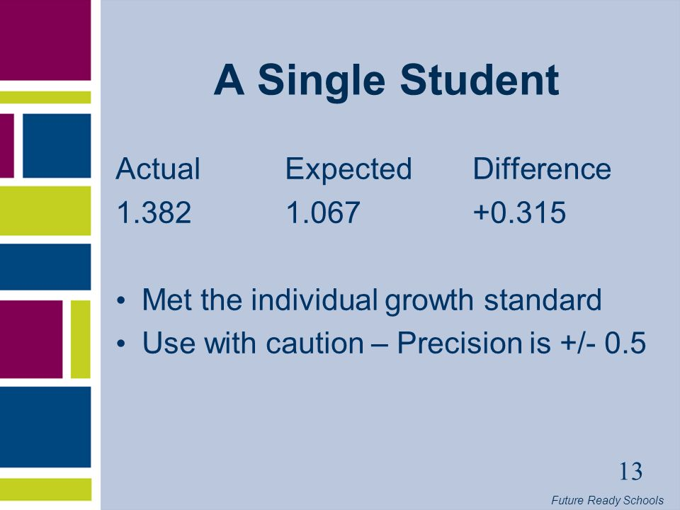Future Ready Schools 13 A Single Student Actual Expected Difference Met the individual growth standard Use with caution – Precision is +/- 0.5