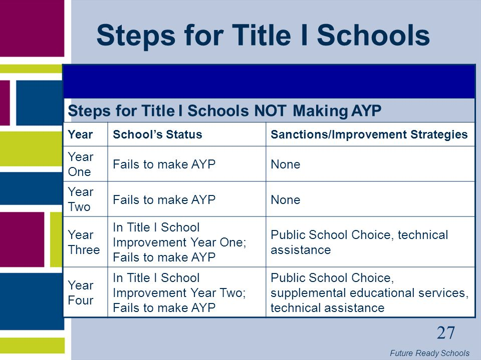 Future Ready Schools 27 Steps for Title I Schools Steps for Title I Schools NOT Making AYP YearSchools StatusSanctions/Improvement Strategies Year One Fails to make AYPNone Year Two Fails to make AYPNone Year Three In Title I School Improvement Year One; Fails to make AYP Public School Choice, technical assistance Year Four In Title I School Improvement Year Two; Fails to make AYP Public School Choice, supplemental educational services, technical assistance