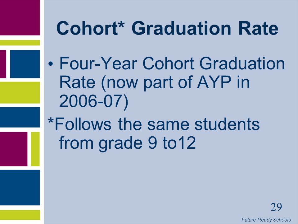 Future Ready Schools 29 Cohort* Graduation Rate Four-Year Cohort Graduation Rate (now part of AYP in ) *Follows the same students from grade 9 to12