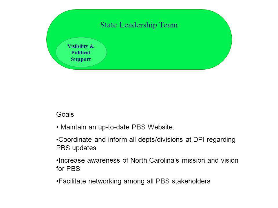 Goals Maintain an up-to-date PBS Website. Coordinate and inform all depts/divisions at DPI regarding PBS updates Increase awareness of North Carolinas