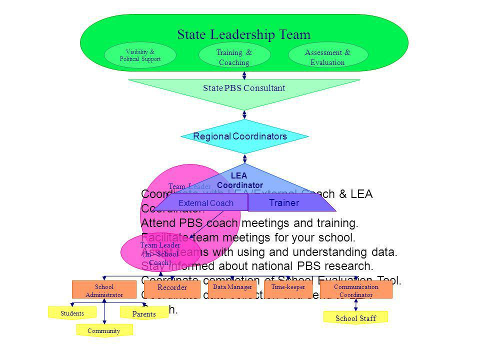 Team Leader (In –School Coach) Coordinate with LEA/External Coach & LEA Coordinator. Attend PBS coach meetings and training. Facilitate team meetings