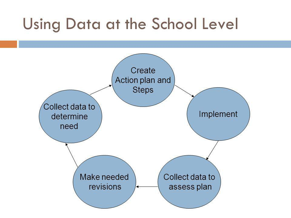 Using Data at the School Level Create Action plan and Steps Implement Make needed revisions Collect data to determine need Collect data to assess plan