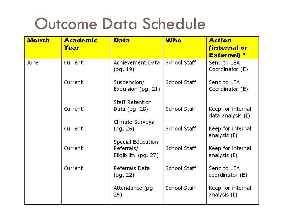 Outcome Data Schedule