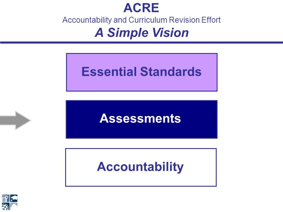 Assessment & Accountability + + + CANG IART NAC Writing The Assessment and Accountability Working Groups are… New Accountability Committee Comprehensive Assessment - Next Generation Innovative Assessment Research Team North Carolina Writing Assessment System