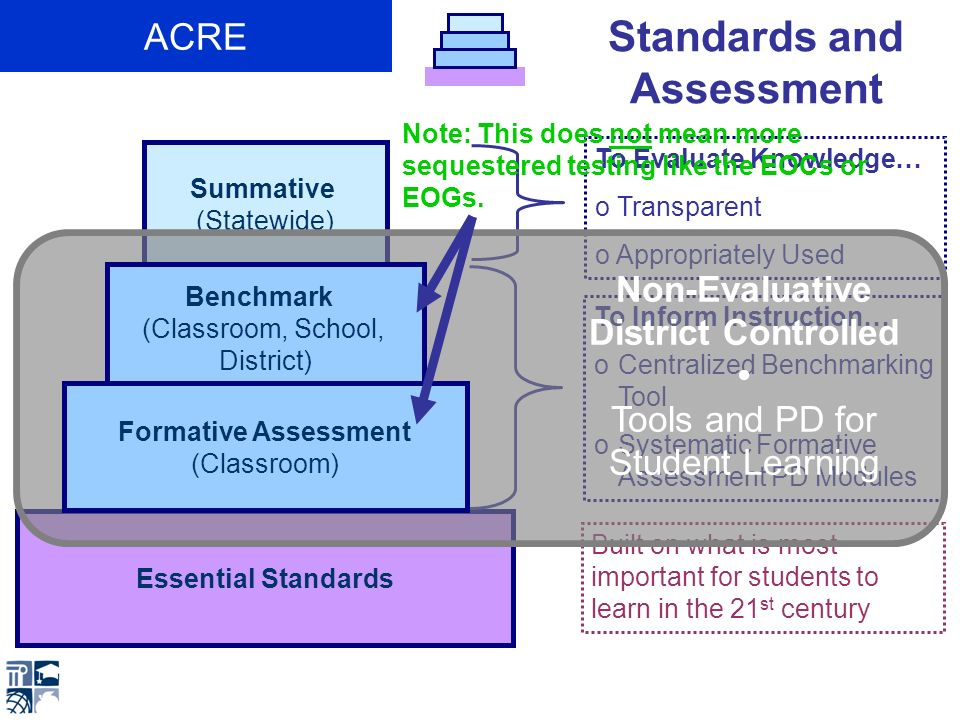 Essential Standards Benchmark (Classroom, School, District) Formative Assessment (Classroom) Summative (Statewide) + Graduation Rate + Future- Ready Core + Readiness GrowthAchievement (EOCs and EOGs) K-12 Accountability ACRE