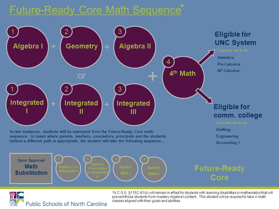 Future-Ready Core Math Sequence 4 th Math 4 + + + or Algebra I 1 Geometry 2 Algebra II 3 + + Integrated I 1 Integrated II 2 Integrated III 3 Future-Ready Core In rare instances, students will be exempted from the Future-Ready Core math sequence.