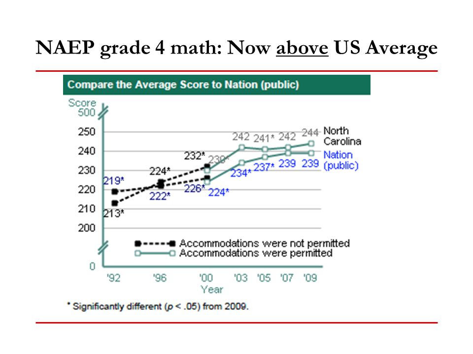 NAEP grade 4 math: Now above US Average