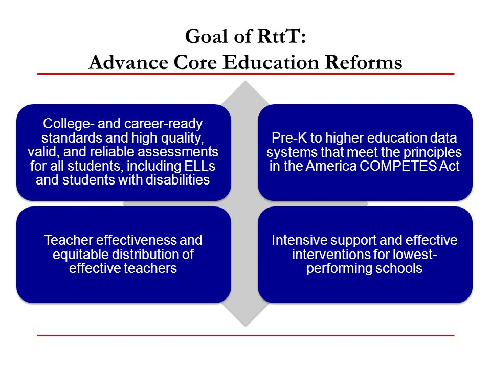 Goal of RttT: Advance Core Education Reforms College- and career-ready standards and high quality, valid, and reliable assessments for all students, including ELLs and students with disabilities Pre-K to higher education data systems that meet the principles in the America COMPETES Act Teacher effectiveness and equitable distribution of effective teachers Intensive support and effective interventions for lowest- performing schools