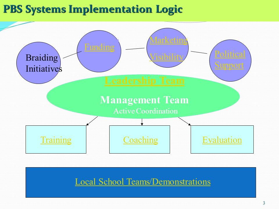 3 PBS Systems Implementation Logic Leadership Team Management Team Funding Marketing Visibility Political Support TrainingCoachingEvaluation Active Coordination Local School Teams/Demonstrations Braiding Initiatives