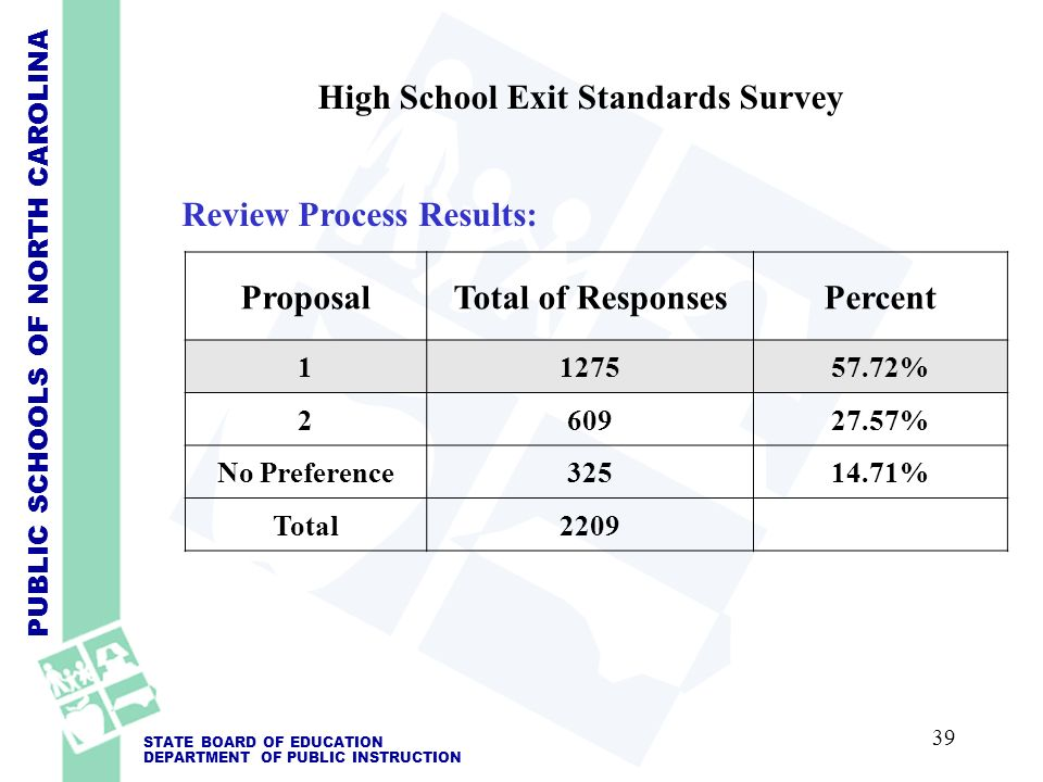 PUBLIC SCHOOLS OF NORTH CAROLINA STATE BOARD OF EDUCATION DEPARTMENT OF PUBLIC INSTRUCTION High School Exit Standards Survey Review Process Results: ProposalTotal of ResponsesPercent 1127557.72% 260927.57% No Preference32514.71% Total2209 39