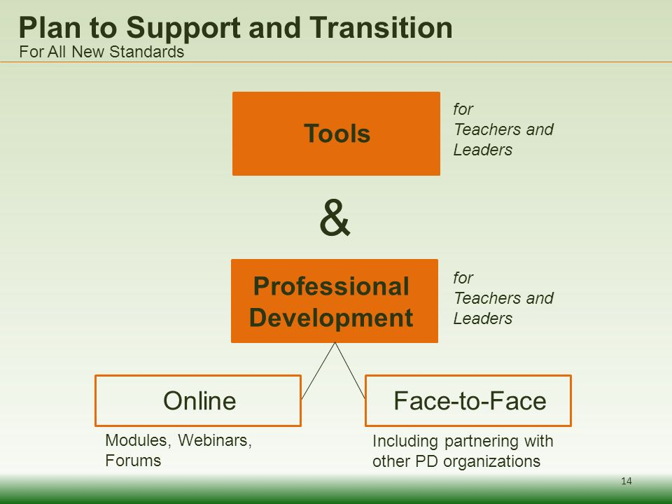 Plan to Support and Transition Tools Professional Development OnlineFace-to-Face & for Teachers and Leaders For All New Standards 14 Modules, Webinars, Forums Including partnering with other PD organizations