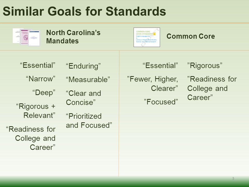 Similar Goals for Standards North Carolinas Mandates Essential Narrow Deep Rigorous + Relevant Readiness for College and Career Common Core Essential