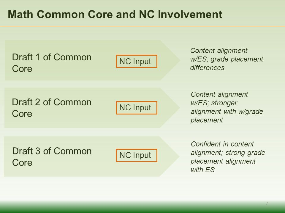 Math Common Core and NC Involvement Content alignment w/ES; grade placement differences Content alignment w/ES; stronger alignment with w/grade placement Confident in content alignment; strong grade placement alignment with ES 7 NC Input Draft 1 of Common Core Draft 2 of Common Core Draft 3 of Common Core