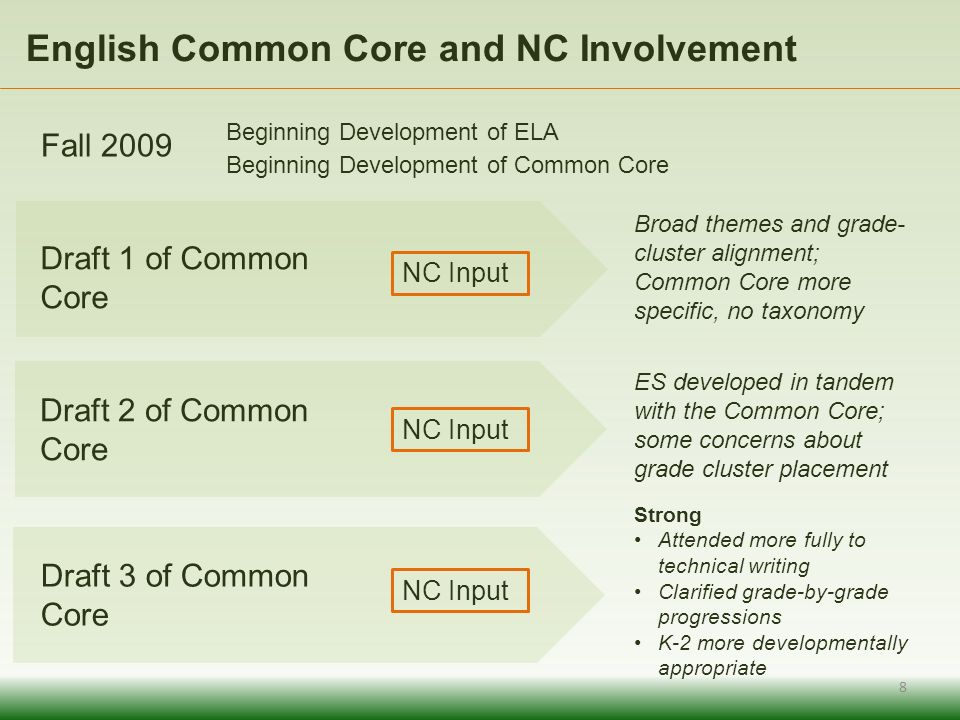English Common Core and NC Involvement Broad themes and grade- cluster alignment; Common Core more specific, no taxonomy Fall 2009 Beginning Development of ELA Beginning Development of Common Core ES developed in tandem with the Common Core; some concerns about grade cluster placement Strong Attended more fully to technical writing Clarified grade-by-grade progressions K-2 more developmentally appropriate 8 Draft 1 of Common Core NC Input Draft 2 of Common Core NC Input Draft 3 of Common Core NC Input