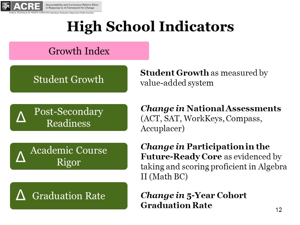 12 Student Growth Student Growth as measured by value-added system Post-Secondary Readiness Change in National Assessments (ACT, SAT, WorkKeys, Compass, Accuplacer) Academic Course Rigor Graduation Rate Change in 5-Year Cohort Graduation Rate Change in Participation in the Future-Ready Core as evidenced by taking and scoring proficient in Algebra II (Math BC) High School Indicators Δ Δ Δ Growth Index